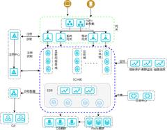 部署架构图2-xml