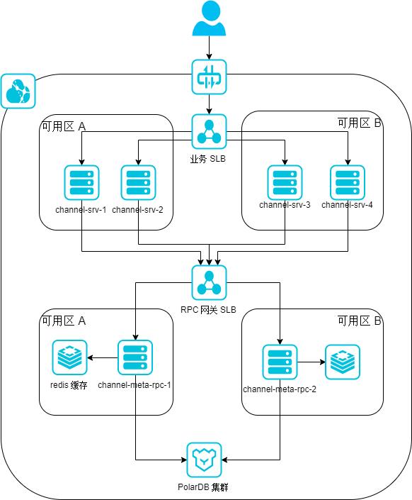 channel高可用架构.xml