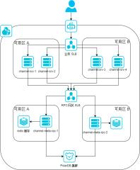 channel高可用架构-xml