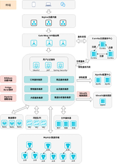 歌迪亚电商平台架构图-xml