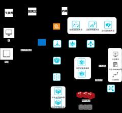 执行平台部署架构-xml
