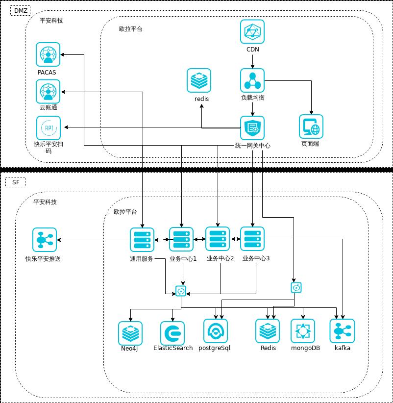 欧拉网关模块服务架构