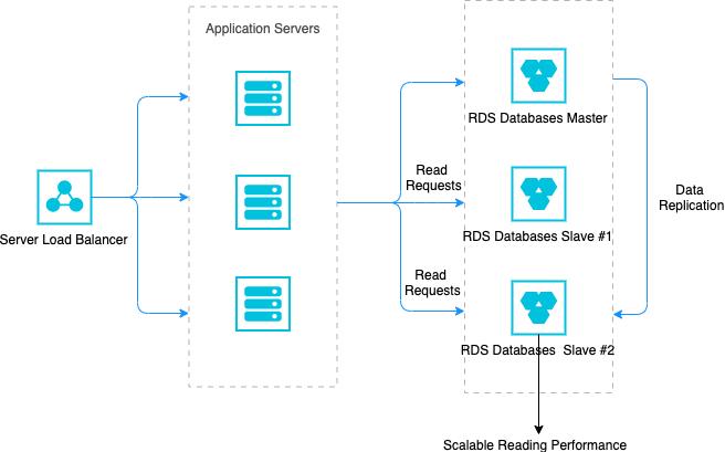 OLTP型关系数据库的体系结构转换