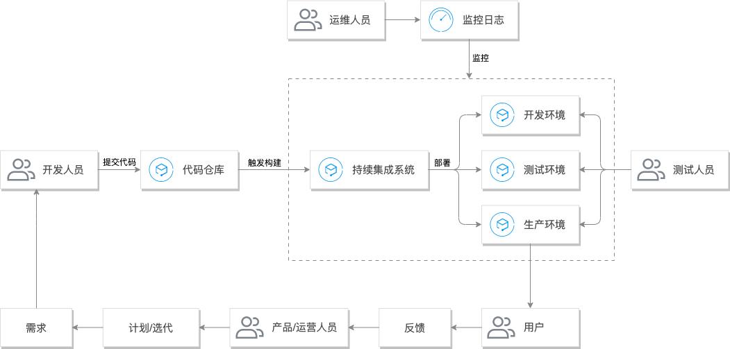 腾讯云过程、方法与系统的统称