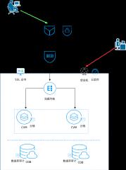 安全架构图-xml