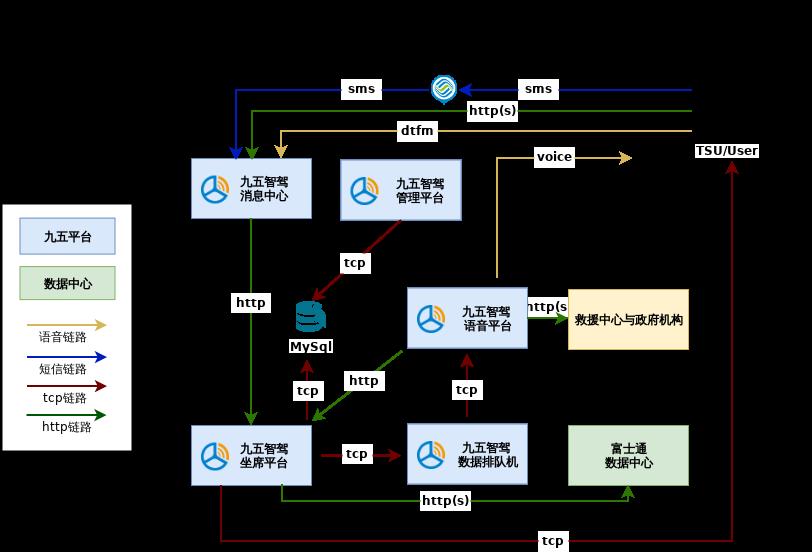 本田讴歌坐席项目系统关系图