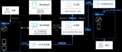 直播架构图-xml