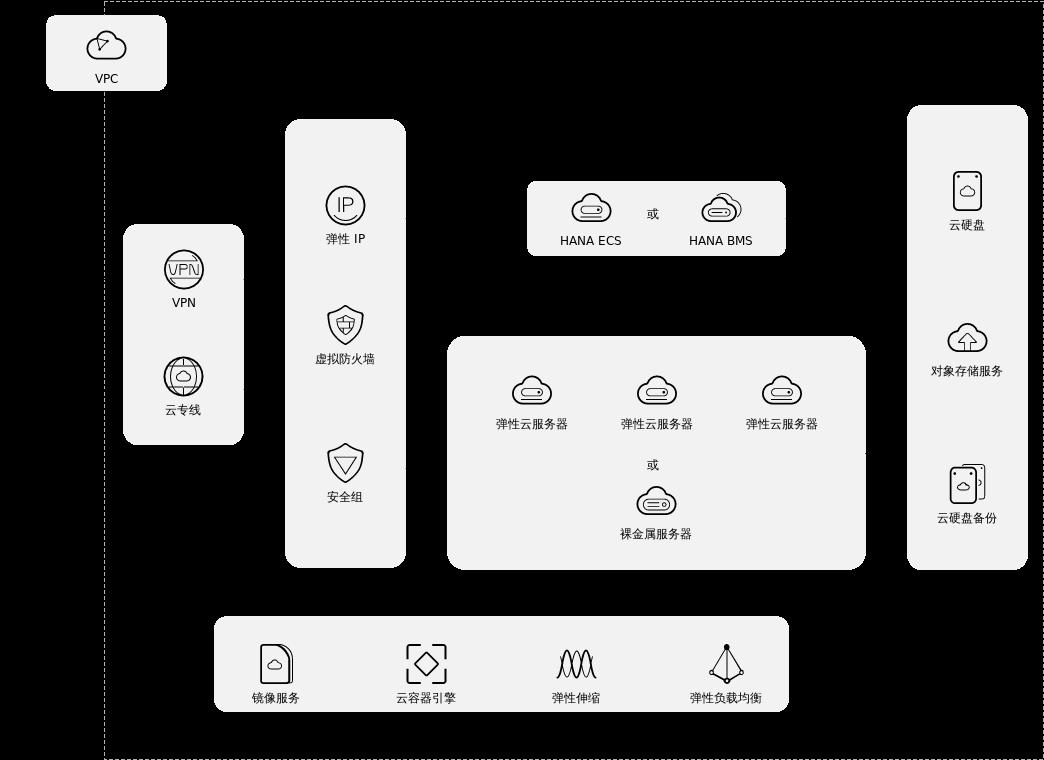 SAP 通用架构