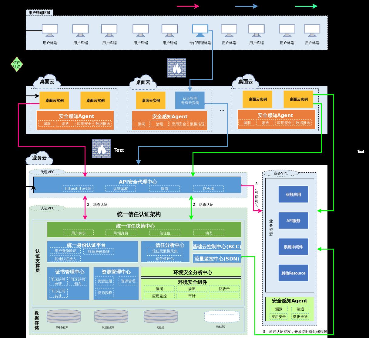 系统架构图.xml