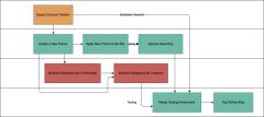 用于任务管理自动化的增强Pert图