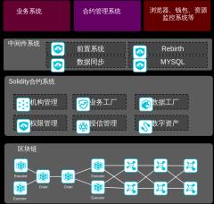 区块链CITA平台技术架构