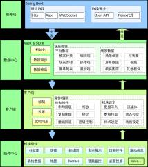 数据可视化编辑端架构图