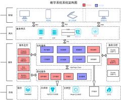 教学系统架构图