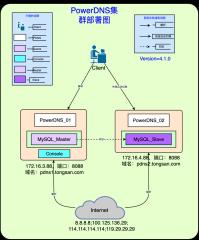 PowerDNS集群部署架构图v1-0