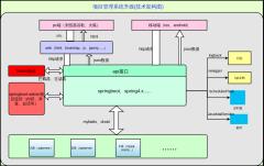 项目管理系统升级(技术架构图)