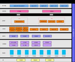 注册认证业务架构图