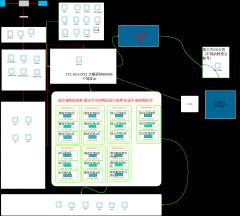 阿里云网络架构图V2