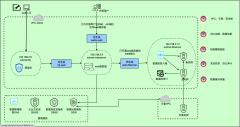 公有云安全应用架构图