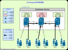 zookeeper的架构部署图v1-0