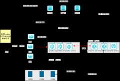 springCloud架构流程图