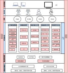 档案管理系统架构图