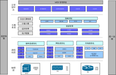 业务流程架构图