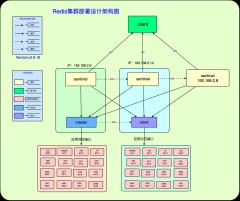 Redis集群部署设计架构图v1-0