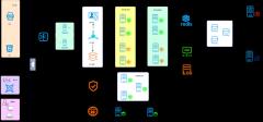 微服务网络架构图2-0