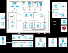 Nacos微服务系统架构图