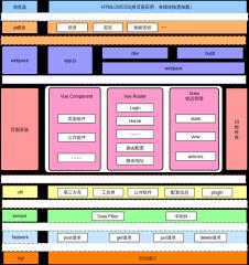 vue前端架构图