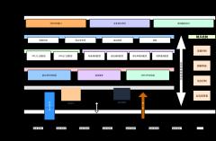 业务网关数据架构图