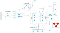 springcloudalibaba架构图