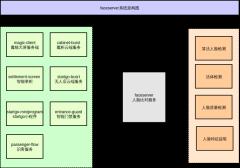 faceserver系统架构图
