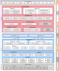 某集团校智慧校园建设架构图