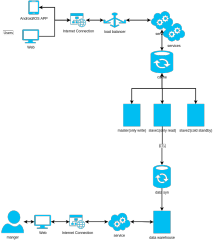 前台与后台分离架构流程图