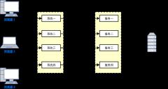 单体式应用架构