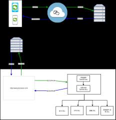微信服务器交互