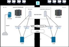 数据中心架构图