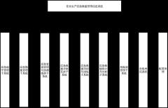 应急救援管理系统功能拓扑图