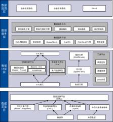 系统架构-日志