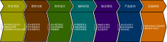 价值链-安全开发流程