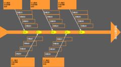 项目计划鱼骨图模板