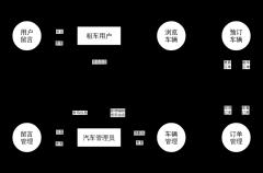 汽车租赁管理系统数据流图
