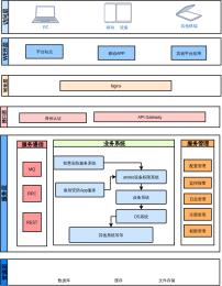微服务架构图1