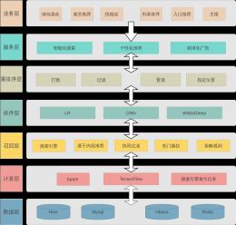推荐系统架构