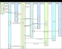 自动化测试初步框架数据流转图