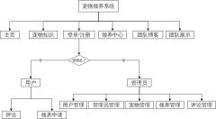 流浪宠物领养系统功能模块图介绍
