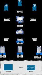 web软件部署图