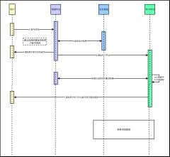 网校营销平台系统交互图