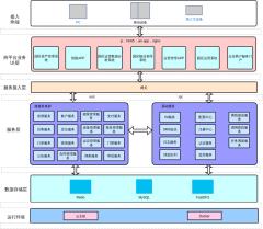 智慧产业园区管理平台架构图